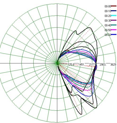 Колориметрические и спектральные характеристики